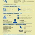 2021 Federal Budget Infographic Highlights